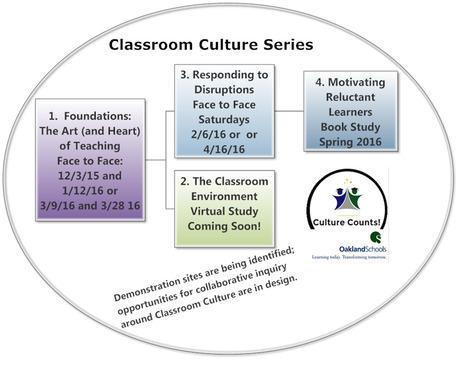 Classroom Culture Series at Oakland Schools | Classroom Culture:  Creating positive learning environments! | Scoop.it