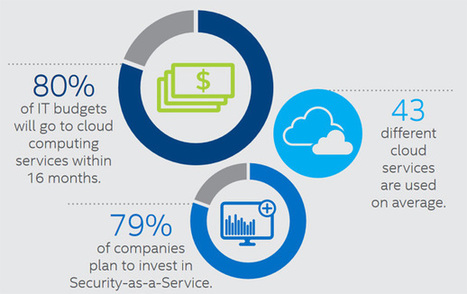 Le Cloud computing est partout, et les nerfs sont à vif côté sécurité | Actualités du cloud | Scoop.it