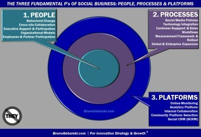 Why Are People, Processes and Platforms the        Three Fundamental P's of Any Social Business Enterprise 2.0 transformation? | Change n Company | Scoop.it