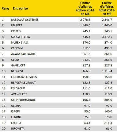 Top 250 des éditeurs de logiciel français en bonne santé   La vente de solutions B2B SaaS   Scoop.it