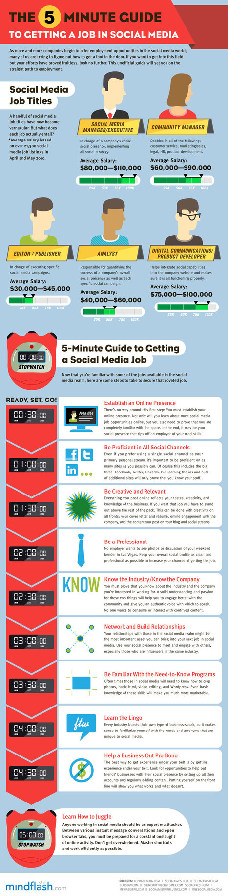 Infographic: The 5-minute guide to getting a Social Media job | EPIC Infographic | Scoop.it