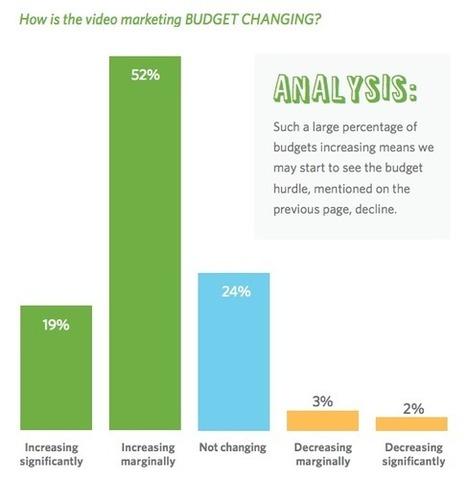 Les entreprises prévoient d'augmenter leur budget vidéo | Social Media Curation par Mon Habitat Web | Scoop.it