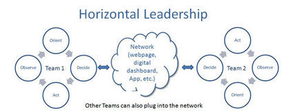 Horizontal Leadership: Bridging the Information Gap | Leadership at Work | Scoop.it