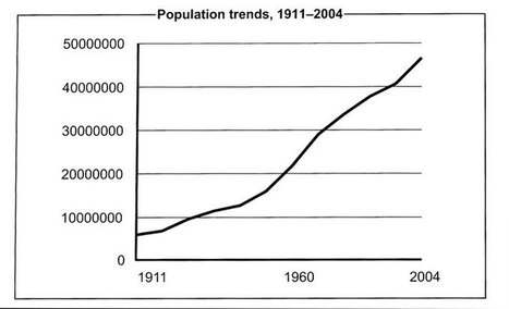 Greenfieldgeography - IGCSE Population and GCSE Population | population geography | Scoop.it