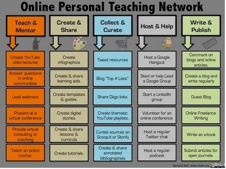 5 Skills to Help You Start Your Online Personal Teaching Network ~ Educational Technology and Mobile Learning | SteveB's Social Learning Scoop | Scoop.it