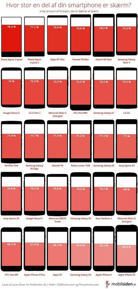 #Infographic The phones with the highest and lowest screen-to-body ratios | MobileWeb | Scoop.it