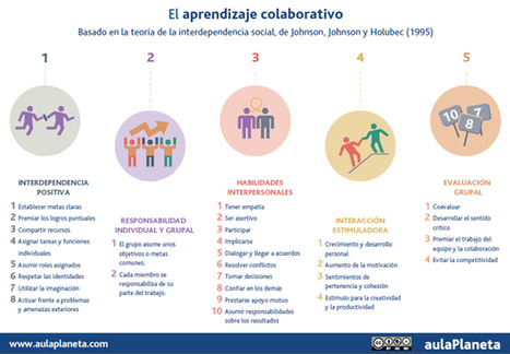 Diez razones para aplicar el aprendizaje colaborativo en el aula -aulaPlaneta | Entornos Personales de Aprendizaje (PLE) | Scoop.it