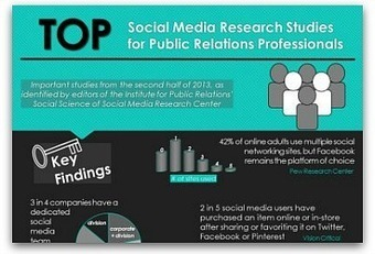 Infographic: Findings from the social media industry's top studies | Why Twitter Matters | Scoop.it