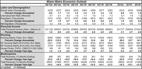 Miami Poised for a Stronger 2013 | Economic Insights | SFL Development | Scoop.it