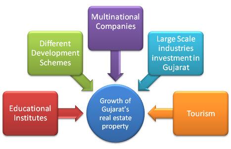 Key Factors Affecting the Growth of Real Estate Industry of Gujarat | Alkesh Chokshi | Scoop.it