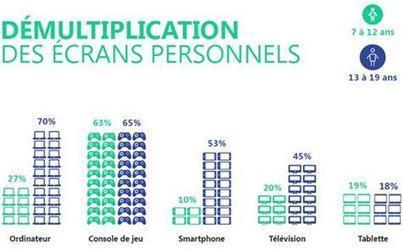 Les Français de moins de 20 ans sont ultra-connectés | Numerique - Objets connectés - Innovation | Scoop.it