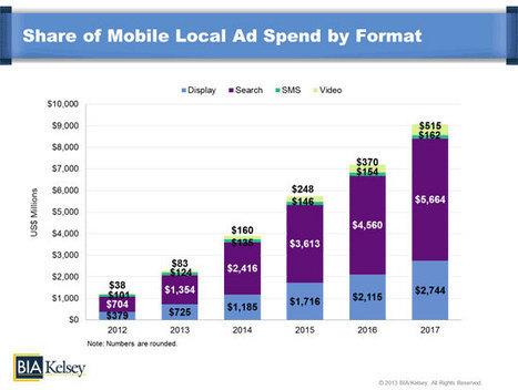 Le marché de la publicité sur mobile va t-il enfin décoller ? | Music, Medias, Comm. Management | Scoop.it