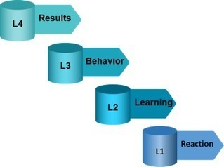 E-Learning is Making Inroads in the Corporate World in the USA | PTC University: eLearning Resource Center | Scoop.it