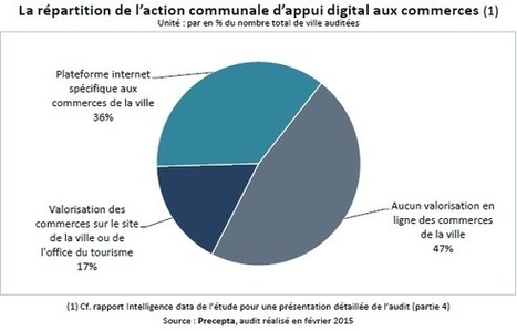 Comment les commerces de proximité utilisent (ou pas) Internet | Marketing, Retail, Shopper,  Luxe,  Expérience Client, Smart Store, Cross Canal, Communication, Digital | Scoop.it