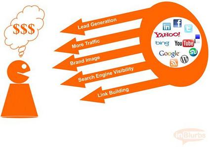 Comment augmenter son chiffre d'affaire grâce au blogging ? | Time to Learn | Scoop.it