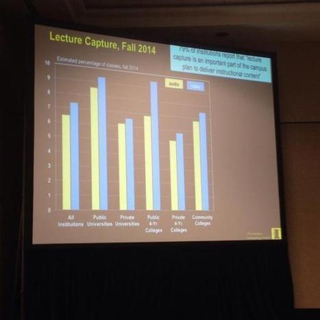 """Echo360 on Twitter: """"Campus Computing Project 2014: 79% of institutions say lecture capture important part of course delivery. #EDU14 http://t.co/wlgvpZzrkZ"""" 