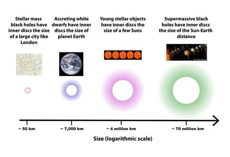 Shedding light on the growth of stars and black holes | Amazing Science | Scoop.it