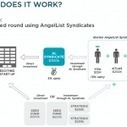Christmas Come Early: Atlas Venture Launching 'Boston Syndicate' on AngelList | Startups et compagnie... | Scoop.it