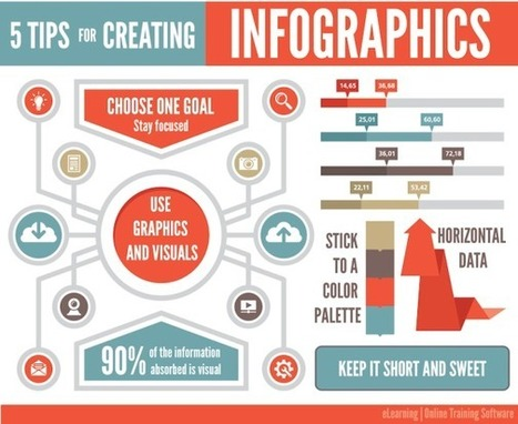How to Create Awesome Infographics Without Being a Designer | Educational Technology Today | Scoop.it