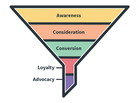 Understanding the Marketing Funnel: 5 Strategies to Improve Your Email Marketing | Email Marketing Tips | Scoop.it