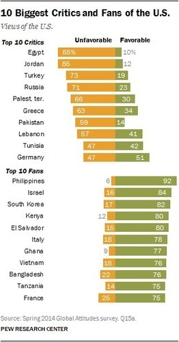 Which countries don't like America and which do   New World Solutions for Philippine Problems   Scoop.it