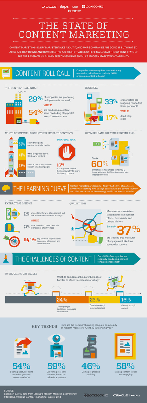 The State of Content Marketing 2014 [Infographic] | Oracle Marketing Cloud | microbusiness | Scoop.it