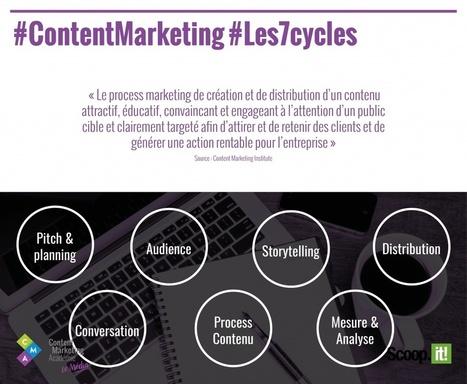 Les 7 cycles d'une stratégie de content marketing - Content Marketing Académie | Coaching, Management, gestion et outils | Scoop.it
