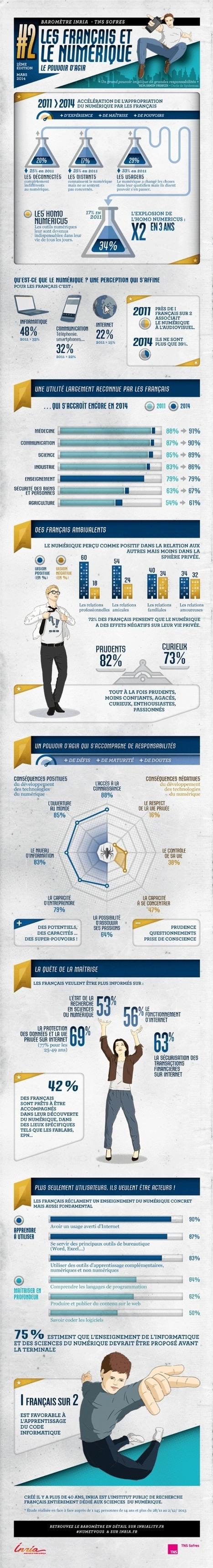 Infographie   Les Français souhaitent maîtriser les outils numériques (1/2)   Clic France   Scoop.it