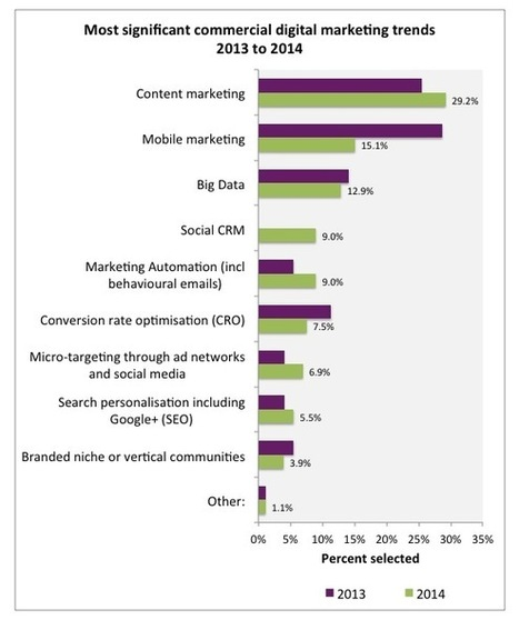 I trend del Digital-Marketing 2014 | Marketing | Scoop.it