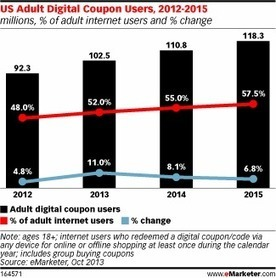 Majority of US Internet Users Will Redeem Digital Coupons in 2013 | Couponing, M-Couponing, E-Couponing, M-Wallet & Co. | Scoop.it