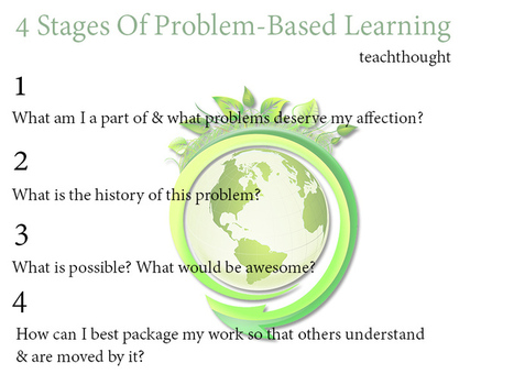 4 Stages Of Problem-Based Learning | TeachThought | 21st Century Teaching and Learning | Scoop.it