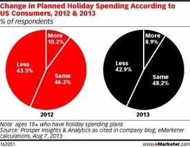 Omnichannel Is the Key for the 2013 Holiday Shopping Season | Entrepreneurship, Innovation | Scoop.it
