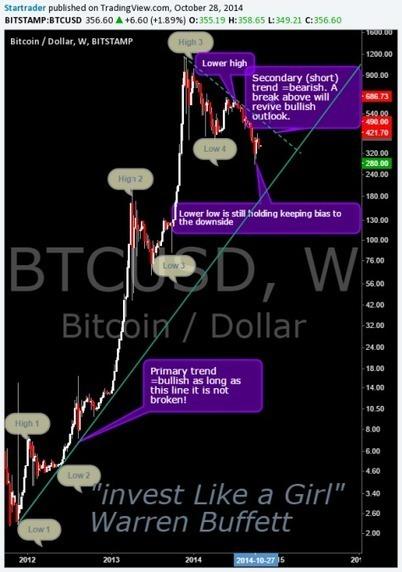 Dow Assumptions Analysis Long Term Chart - Bitcoin Price | Bitcoin newsletter | Scoop.it