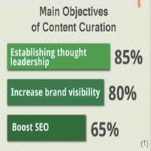 Curate Content | Social Media Today | Curación Contenidos | Scoop.it