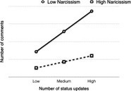 When social media isn't social: Friends' responsiveness to narcissists on Facebook | Media Anthropology | Scoop.it
