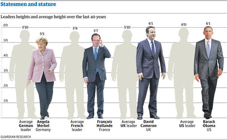 Statesmen and stature: how tall are our world leaders? | David Ben-Gurion | Scoop.it