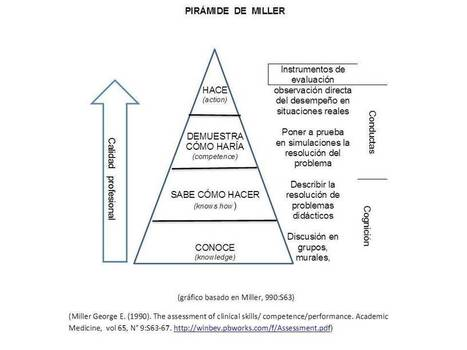 Cómo evaluar competencias? La Pirámide de Miller. | Information Technology Learn IT - Teach IT | Scoop.it
