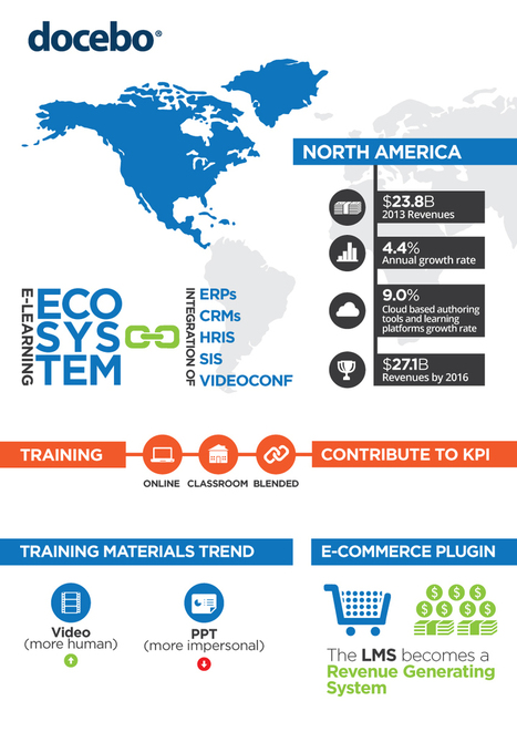 North America E-Learning Market Infographics - Docebo | Flipped classroom | Scoop.it