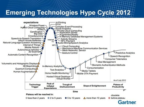 » Gartner's Software Hype Cycles for 2012 and Beyond! FUTUREPREDICTIONS.COM Source of Likely and Preferable Futures ™   FETC Tools   Scoop.it