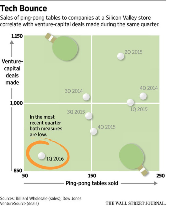 Is the Tech Bubble Popping? Ping Pong Offers an Answer | Ideas for entrepreneurs | Scoop.it