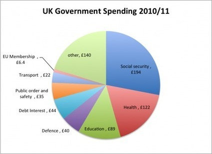 What does the Government Spend its Money on? | Economics Help | Scoop.it