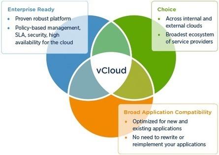 vCloud – Your Gateway to Enterprise Public Cloud | Servicios cloud | Scoop.it