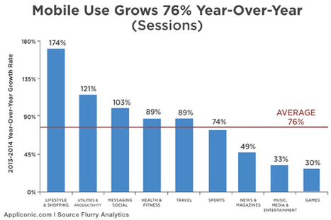 Usage of Mobile Apps in 2014 and Sales Rate | Appliconic | Scoop.it