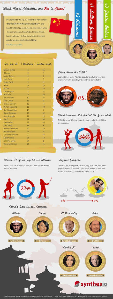 Top 25 Most Popular Celebrities on Chinese Social Media [INFOGRAPHIC] | Digital-News on Scoop.it today | Scoop.it