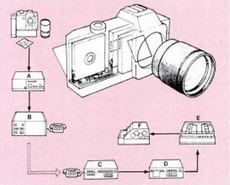 Rétro-photo : de 1981 à 1984, les premiers pas - Focus Numérique | Histoire et technique en photographie | Scoop.it