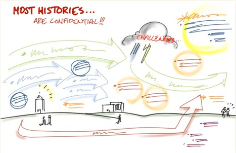 Mapping histories « Tom Benthin: Graphic Facilitator | Graphic Coaching | Scoop.it