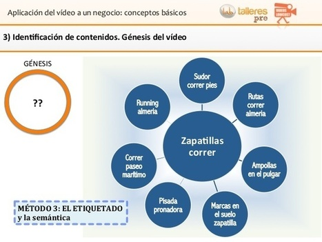 Usando el vídeo para la venta online, algunas ideas - Andalucia Lab | turismo madrid | Scoop.it