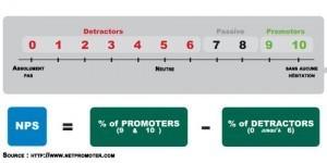 NPS (Net Promoter Score) : mesurez la satisfaction de vos clients | Beyond Marketing | Scoop.it