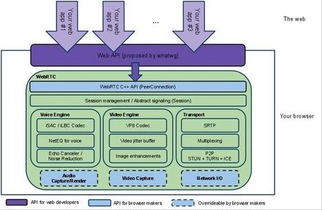 Mozilla : WebRTC pour de la visioconférence sans plugin | TICE & FLE | Scoop.it