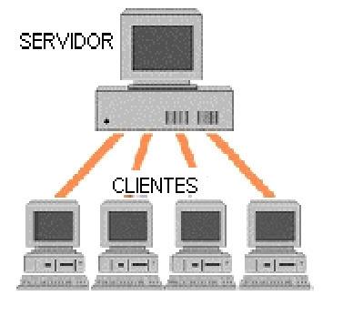 • Modelo cliente - servidor:   sistemas operativos   Scoop.it